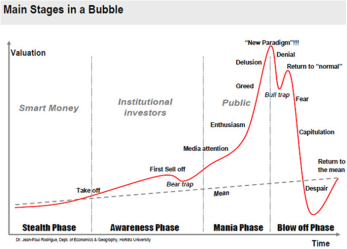 Four-Phases-of-a-Bubble-Graph